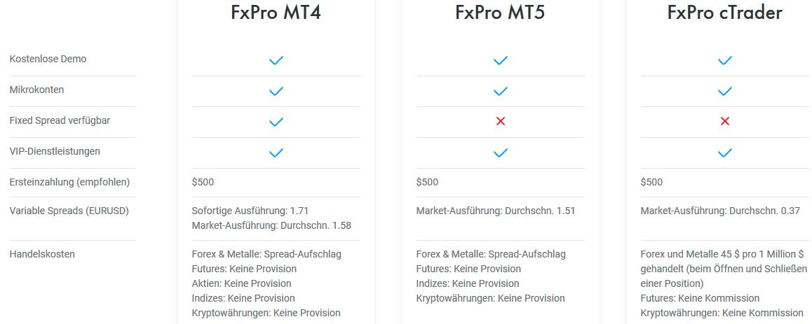 Übersicht der Handelsplattformen von FxPro