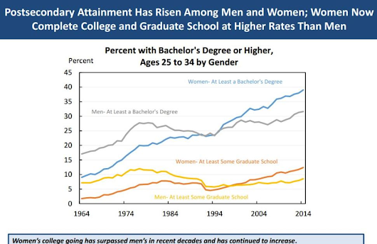 Why do Women Graduate faster than Men Now?