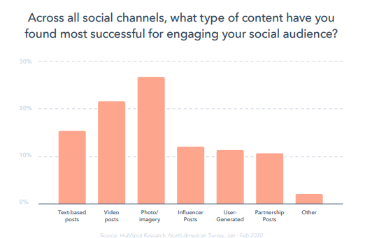 reporte-global-marketing-2020-hubspot-engagement-redes-sociales