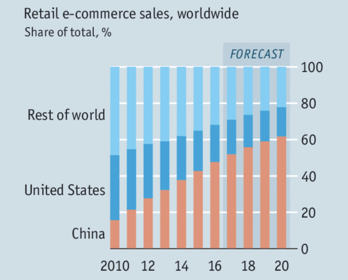 China's top 8 online shopping sites