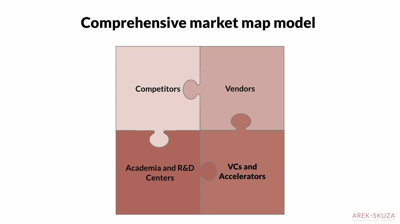Mapping market trends
