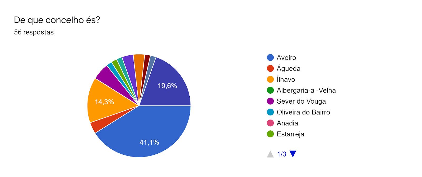 Gráfico de respostas do Formulários. Título da pergunta: De que concelho és?. Número de respostas: 56 respostas.