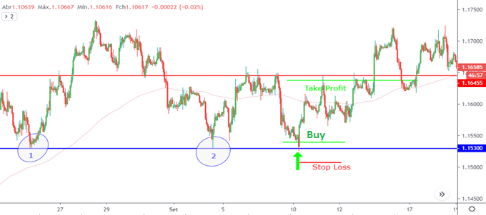 Chart/Support