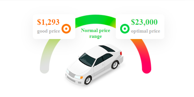 Price range of a car