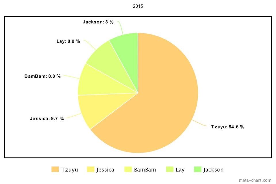 meta-chart - 2021-02-27T132143.813