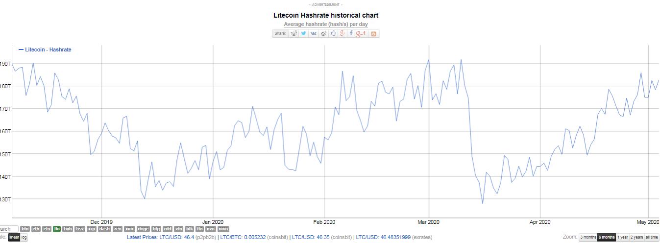Hash rate de Litecoin. Fuente: Bitinfocharts.