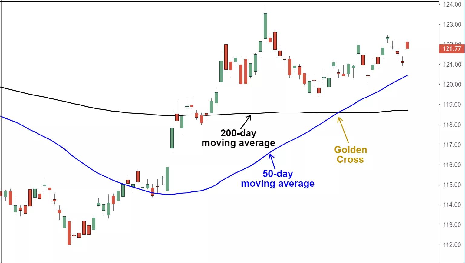 golden cross chart pattern