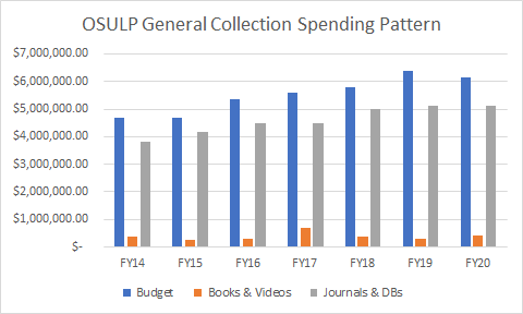 chart shows oregon state university libraries general collection spending pattern