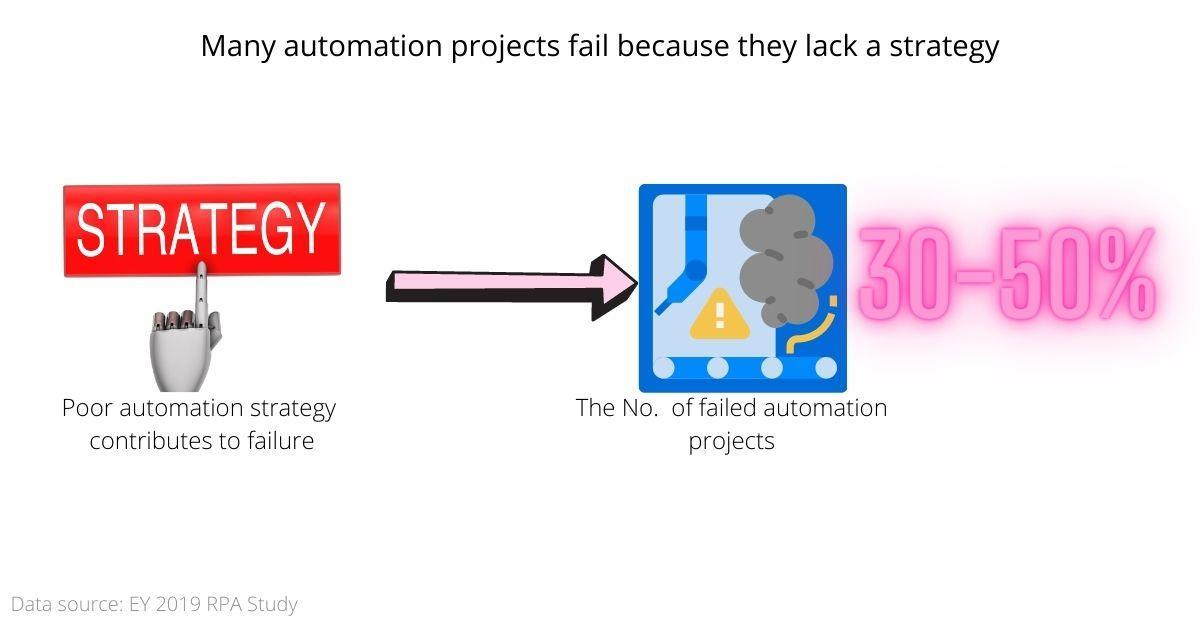 automating due diligence for M&A: automation strategy