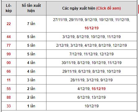 1.Bảng thống kê lô kép ngày 16/12/2019