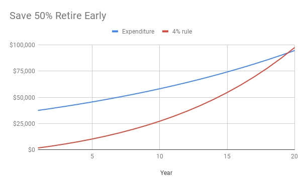 Save 50% retire in 20 years