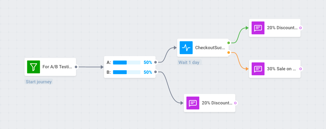 A/B testing by segments to increase push notifications CTR