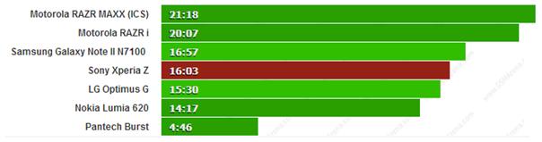 Thời lượng đàm thoại ấn tượng là điều bất ngờ đến từ Sony Xperia Z