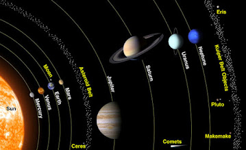 Photo: This image shows the eight planets and the four dwarf planets named so far: Pluto, Makemake, Eris, and Ceres. Note that the orbits in this image are not to scale.