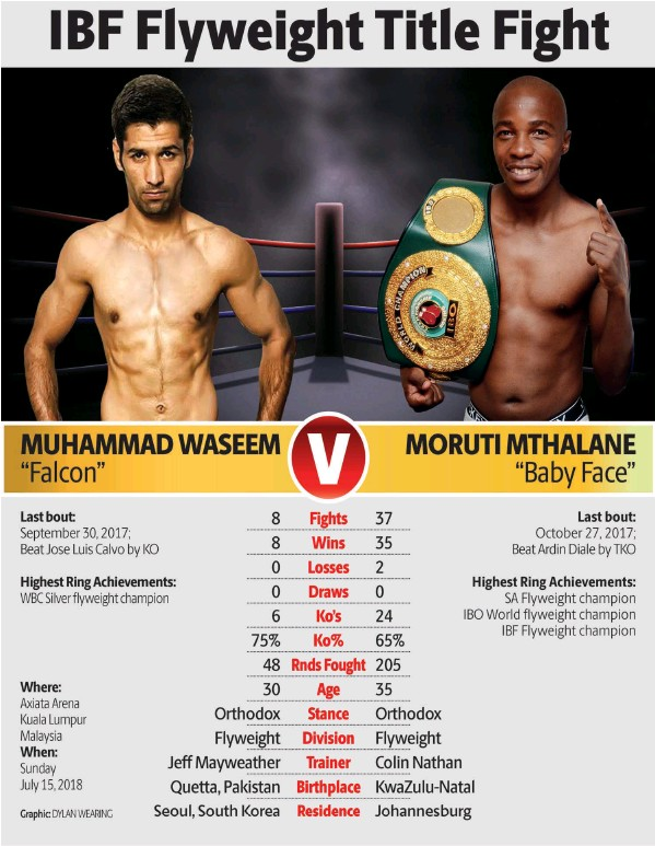 "Veteran Moruti Mthalane to take on Pakistani ""Falcon"" Muhammad Waseem."