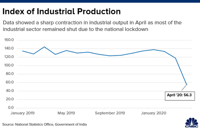 Chart shows India's industrial production figures, which was affected by the lockdown