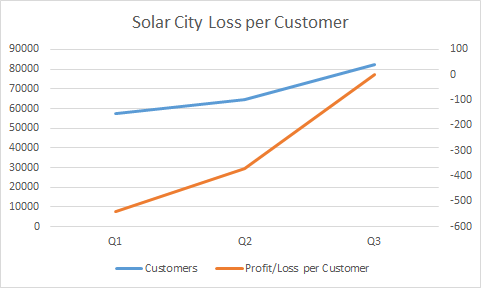 American Solar Pick Sunpower Vs Solarcity Vs First