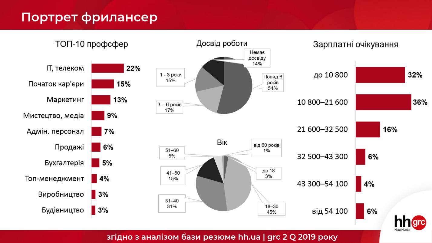 Як українці переходять на фріланс і скільки заробляють в місяць?