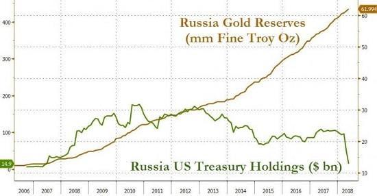 graphique - Russie - bons du Trésor américain - or
