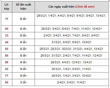 Dự đoán cặp đề kép ngày 14/04/2021