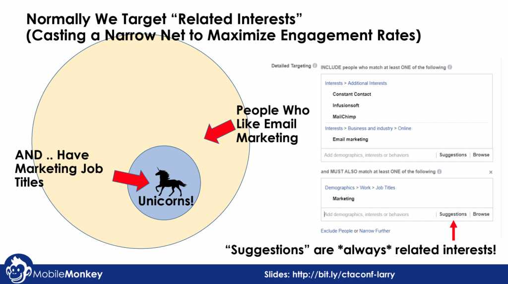 Facebook ad examples: Ad targeting