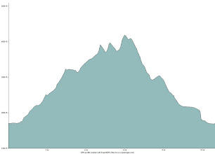 Photo: Elevation profile of the hike over The Horn, The Bulge, and Mount Cabot.