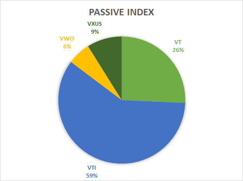 Passive Indexed ETFs Portfolio