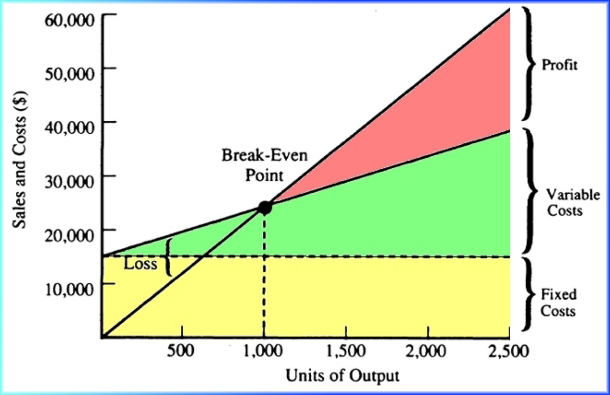 break even point of industry essay Determine the breakeven point in units and you should be aware of in the industry and who the primary paper or any other quality academic essay.