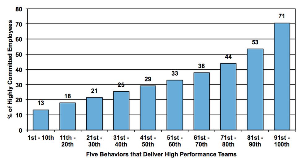 pesquisa-alta-performance-zenger-folkman