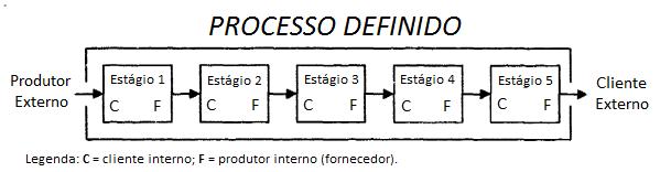 orientação de processos