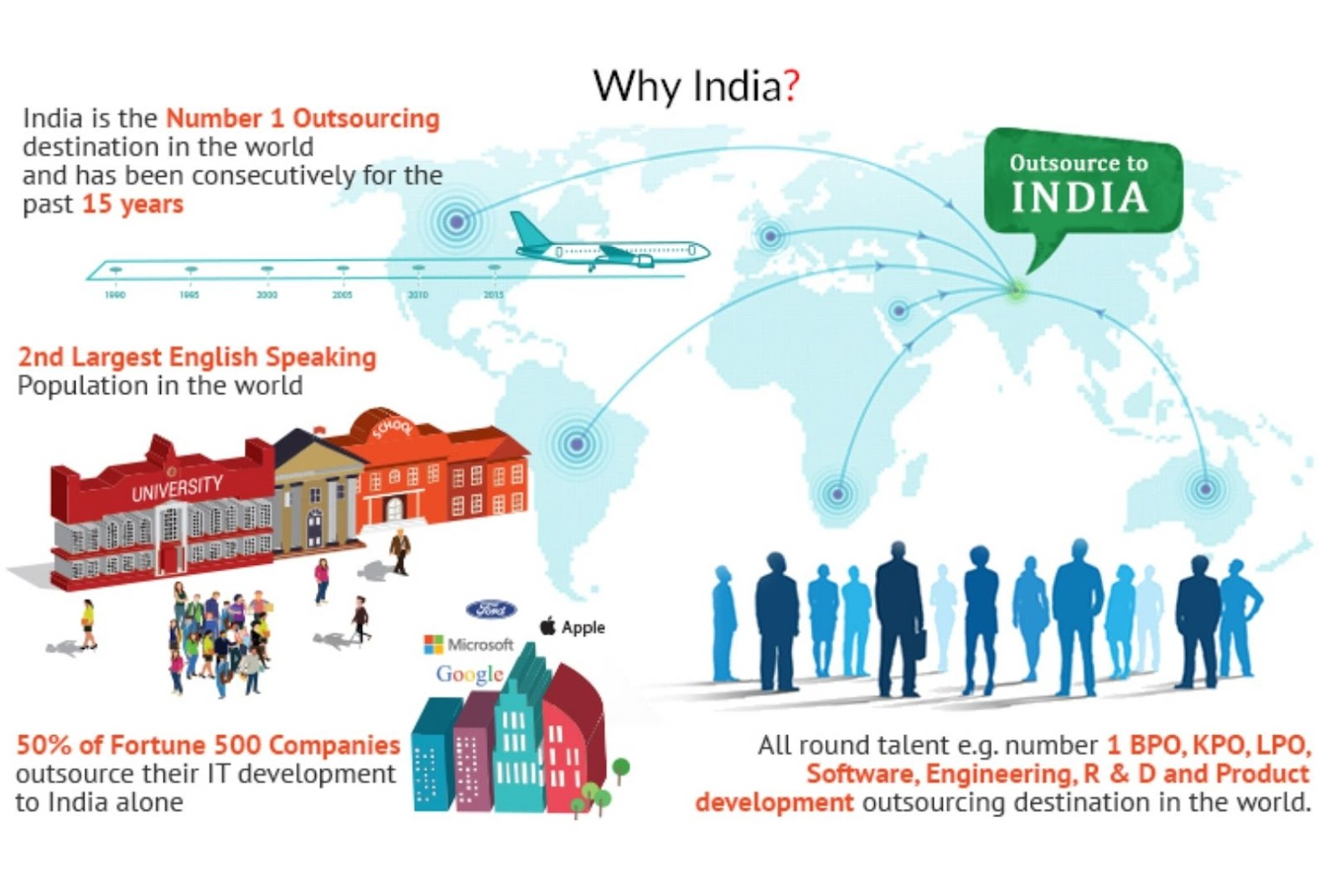 India has the Global favorite for offshore development