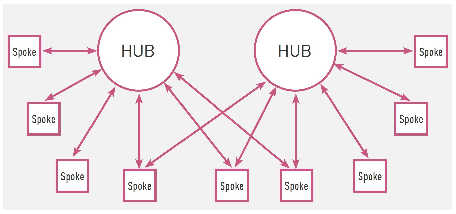 Figure 1: Hub-and-spoke model (multi-hub design)