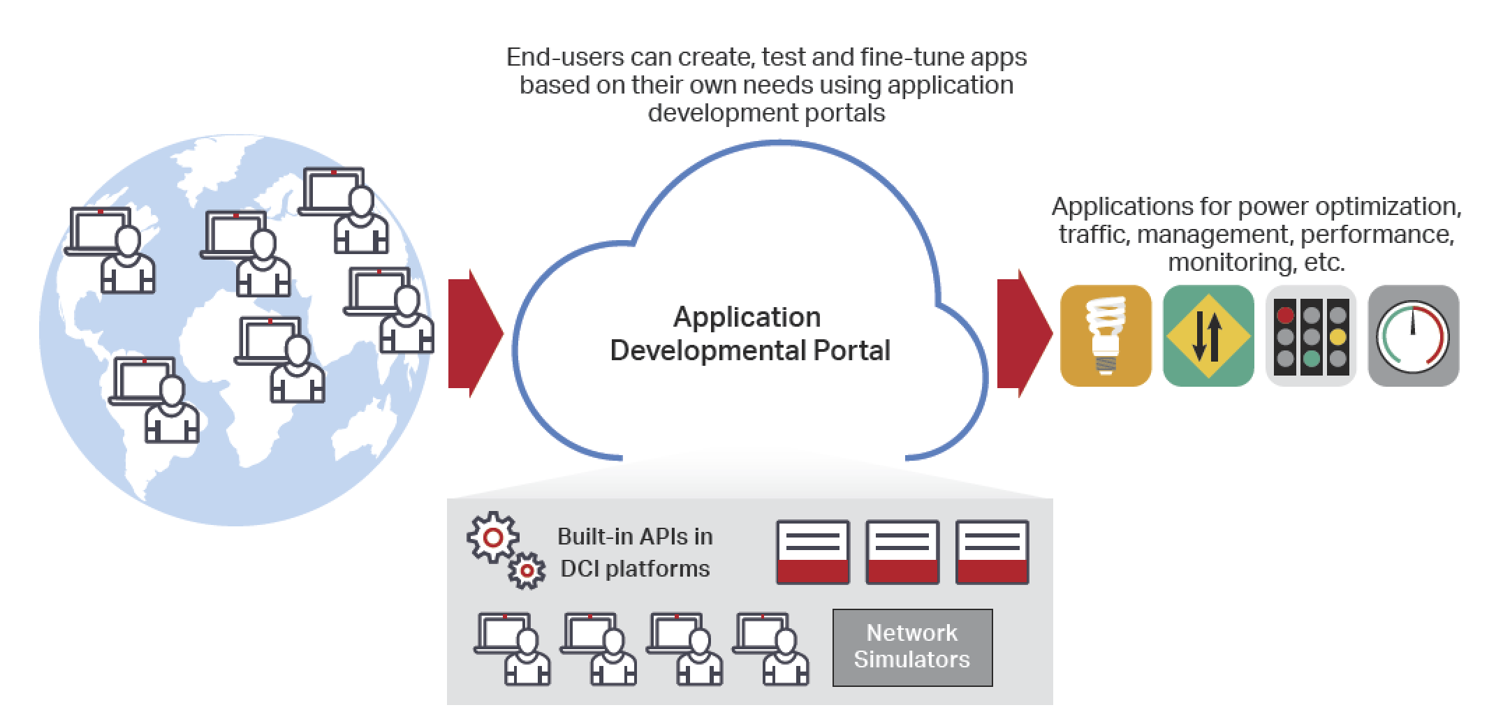 Figure 9. Application development portal for DCI