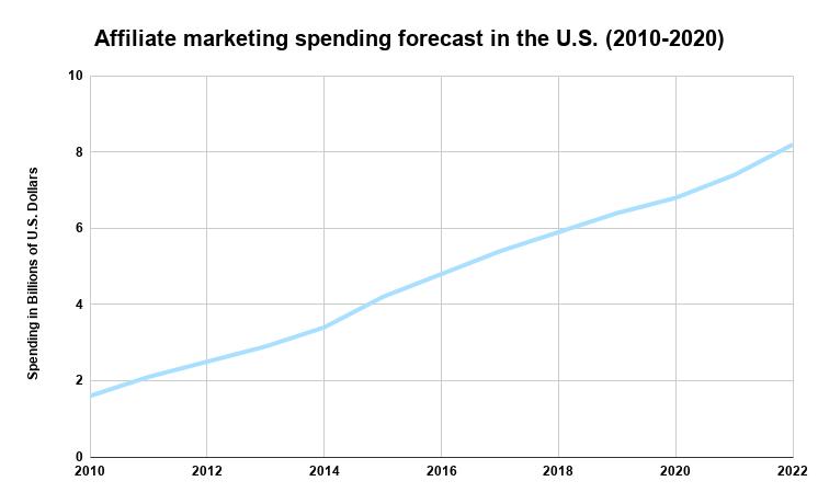Statista data on affiliate marketing spending data 2010–2020