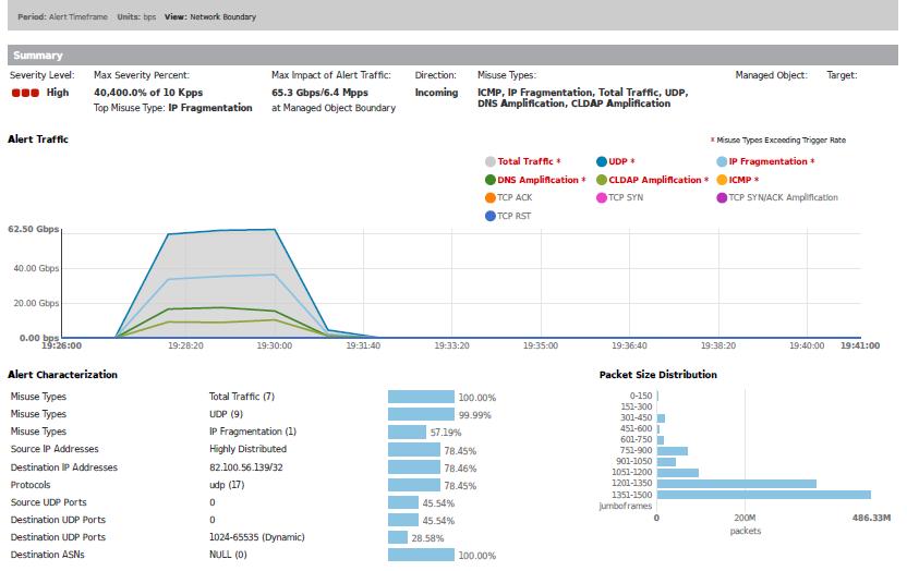 M:\Marketing_2020\PR\tiskové zprávy\DDoS útok\graf2_uprava.png