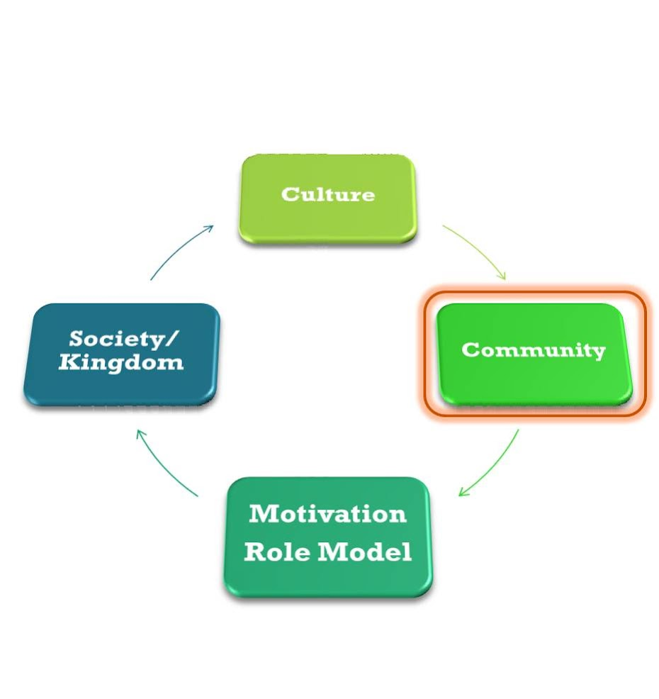 Culture - Community - Motivation/Role Model - Society/Kingdom