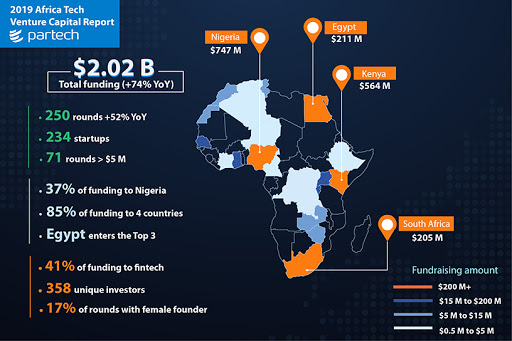 The Partech Africa report tracked 250 rounds raised by 234 start-ups in 2019.