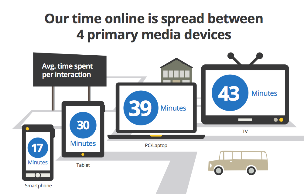 how do people spend their time on mobile devices