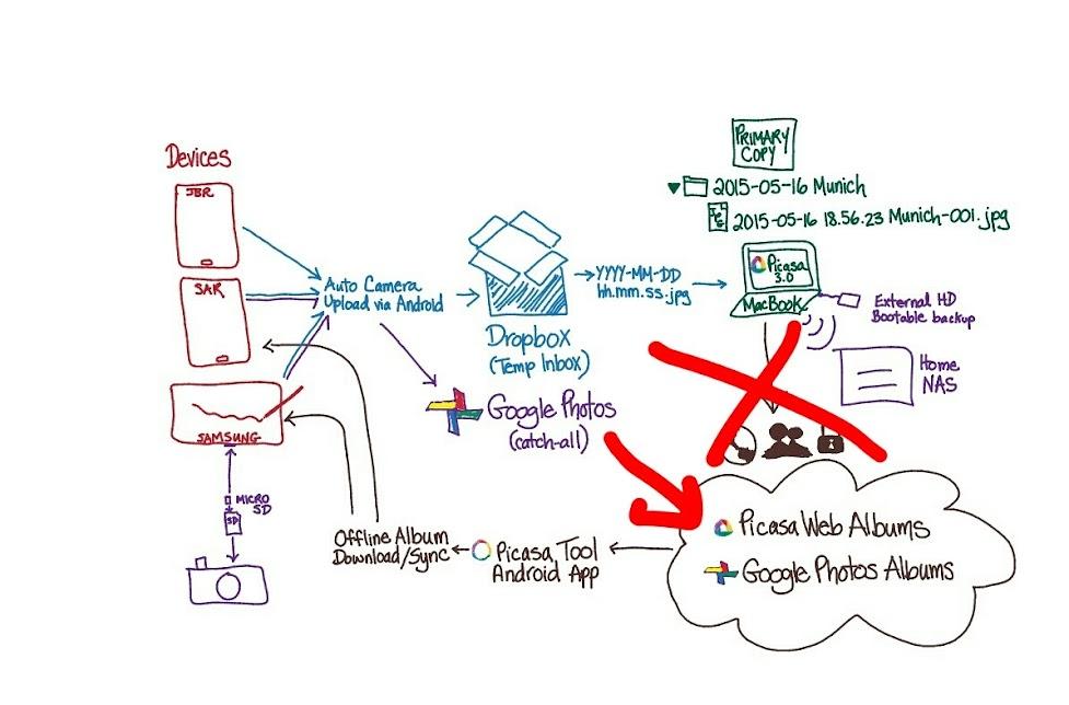 Organization System Diagram