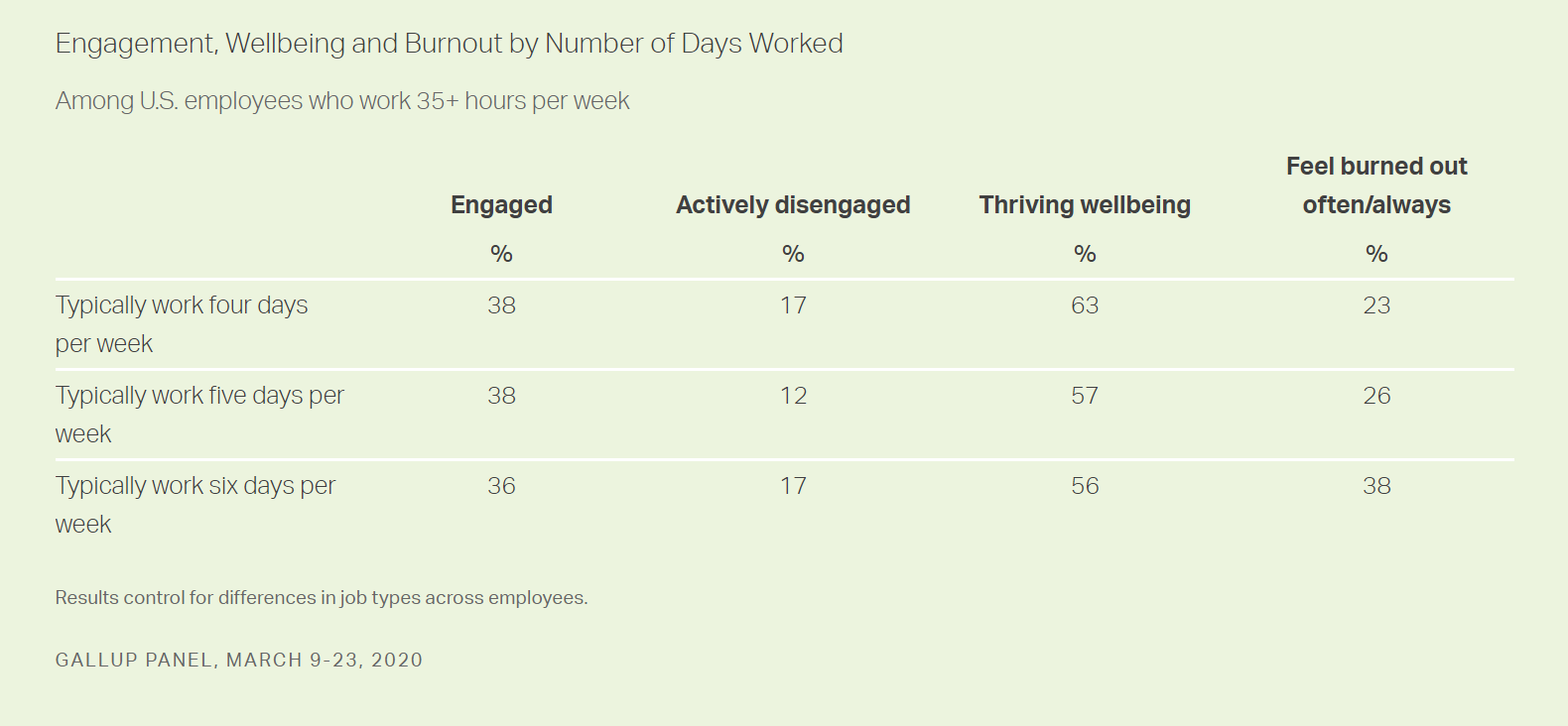 gallup's findings on the 4 day work week