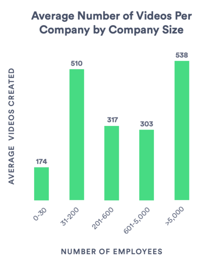 Average number of videos per company by company size