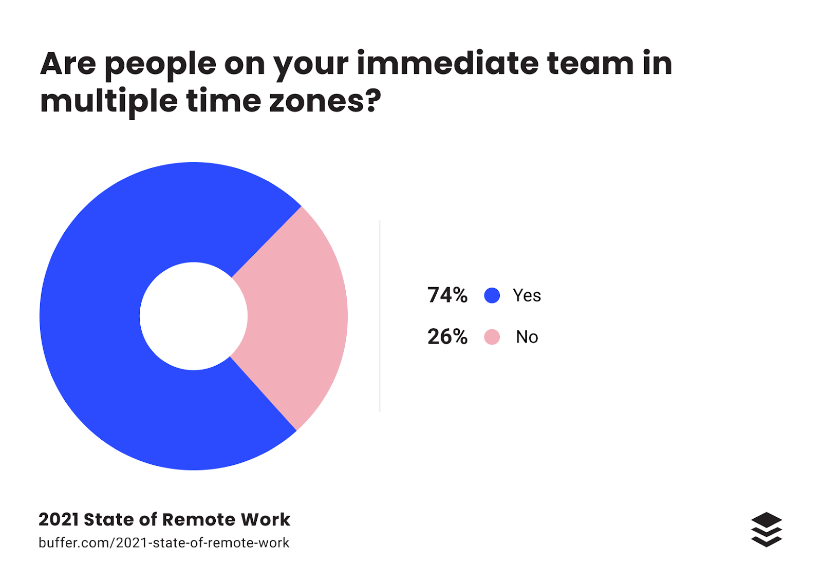 async communication is on the rise, if 2021 remote work statistics are to be believed
