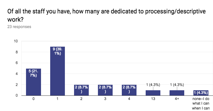 Forms response chart. Question title: Of all the staff you have, how many are dedicated to processing/descriptive work? . Number of responses: 23 responses.