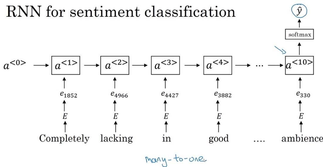 sentiment classification RNN