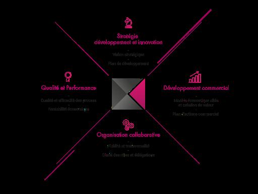 QUADRANt 360 - Stratégie de  développement et innovation - Développement commercial - organisation collaborative et Qualité et perfomance