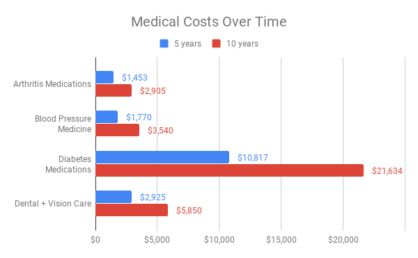 Medicare Supplement Insurance In Cambridge, Massachusetts -8701