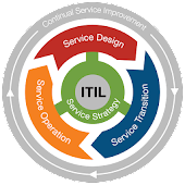 ITIL Exam Tests Questions Offline