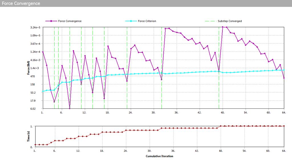 ANSYS изменения позволили добиться хорошей сходимости расчета нашей модели для полной величины нагрузки