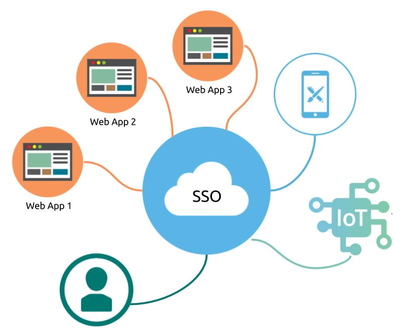 Single Sign On Deployment | Cloud Services | Iron Cove Solutions