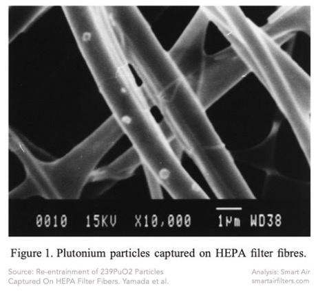 Tiny plutonium particles stuck and re-release from HEPA filter into the air